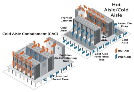 Hot Aisle/COld Aisle v. CAC