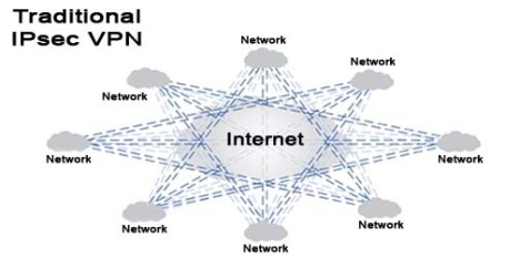 Traditional VPN