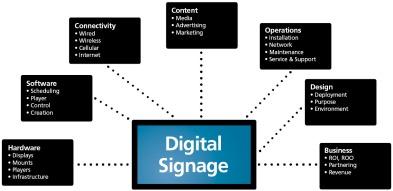 Digital Signage Ecosystem