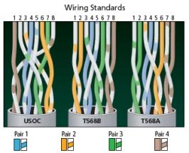 Wiring-Standards