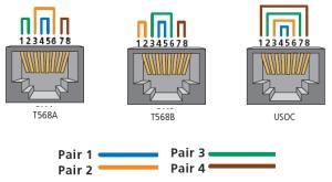 T568A-T568B-USOC-Wiring