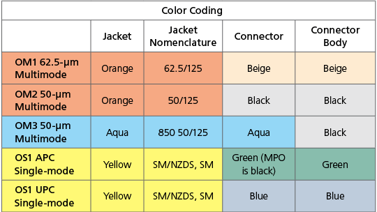 Understanding Fiber Jacket Color Coding Inside The Box
