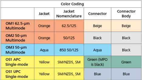 Fiber Color Coding